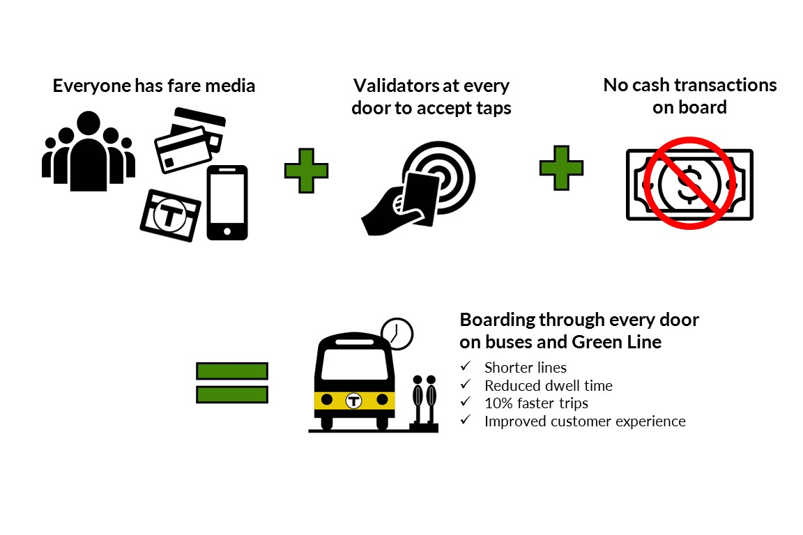 Board quickly at any door and experience up to 10% improvement in bus speeds