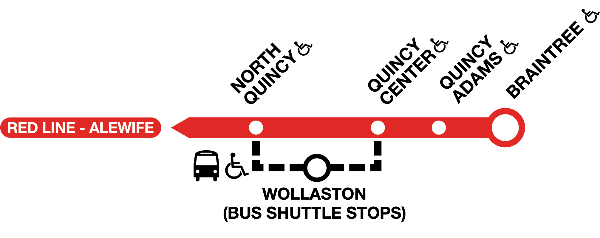 Diversion graphic showing the Red Line, with Wollaston omitted and shown along black dotted line underneath the Red Line, signifying bus shuttles running from North Quincy and Quincy Center Stations, stopping at Wollaston.